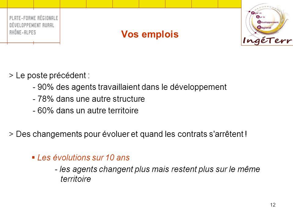 12 Vos emplois > Le poste précédent : - 90% des agents travaillaient dans le développement - 78% dans une autre structure - 60% dans un autre territoire > Des changements pour évoluer et quand les contrats s arrêtent .