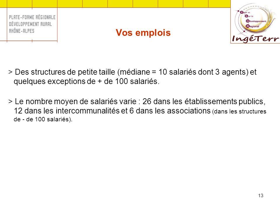 13 Vos emplois > Des structures de petite taille (médiane = 10 salariés dont 3 agents) et quelques exceptions de + de 100 salariés.