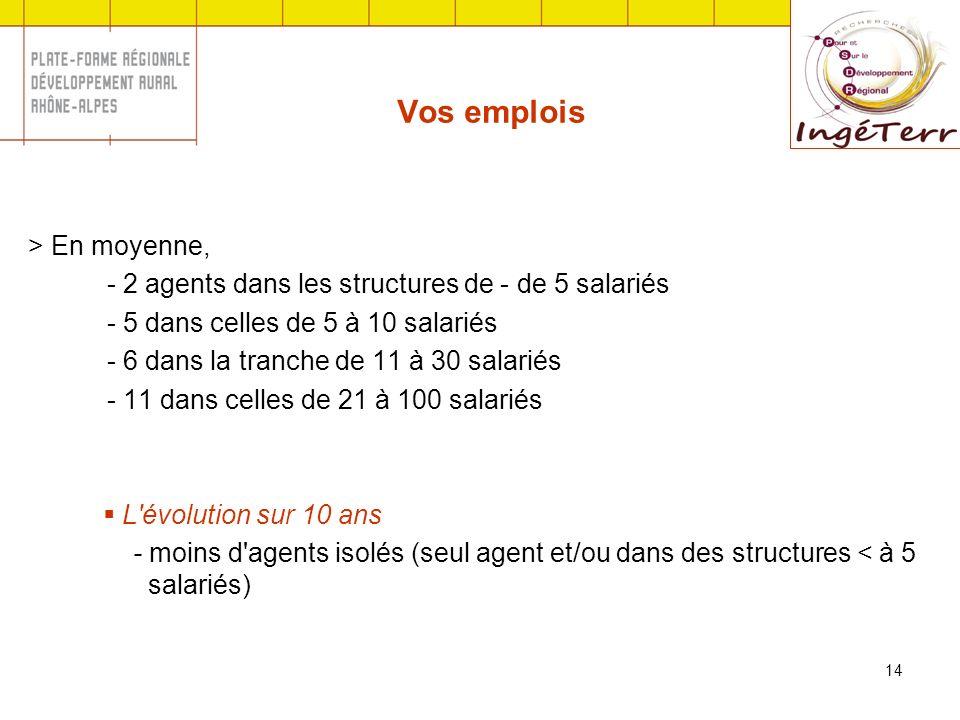 14 Vos emplois > En moyenne, - 2 agents dans les structures de - de 5 salariés - 5 dans celles de 5 à 10 salariés - 6 dans la tranche de 11 à 30 salar