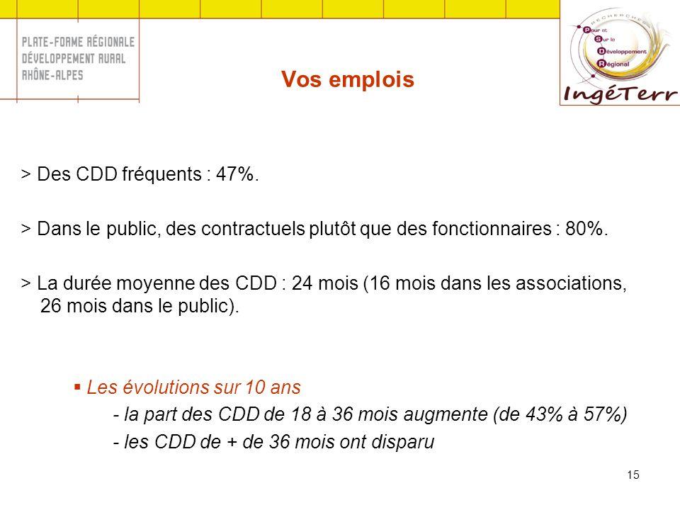 15 Vos emplois > Des CDD fréquents : 47%. > Dans le public, des contractuels plutôt que des fonctionnaires : 80%. > La durée moyenne des CDD : 24 mois