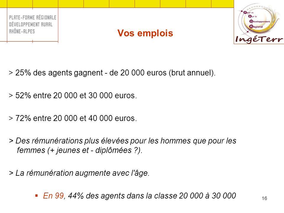 16 Vos emplois > 25% des agents gagnent - de 20 000 euros (brut annuel). > 52% entre 20 000 et 30 000 euros. > 72% entre 20 000 et 40 000 euros. > Des
