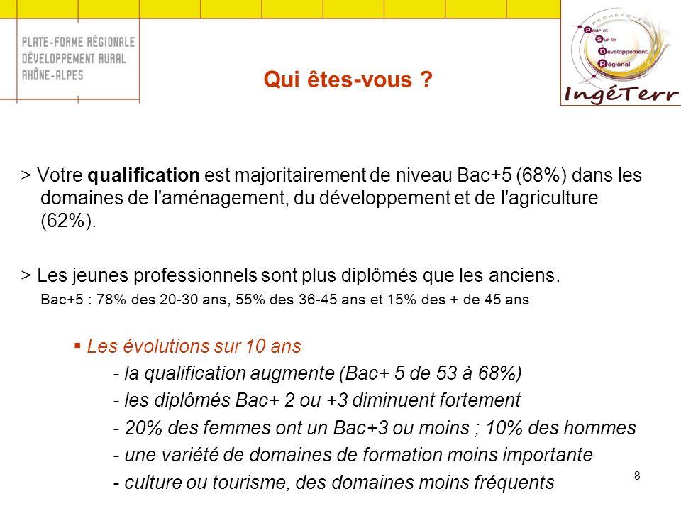 8 Qui êtes-vous ? > Votre qualification est majoritairement de niveau Bac+5 (68%) dans les domaines de l'aménagement, du développement et de l'agricul