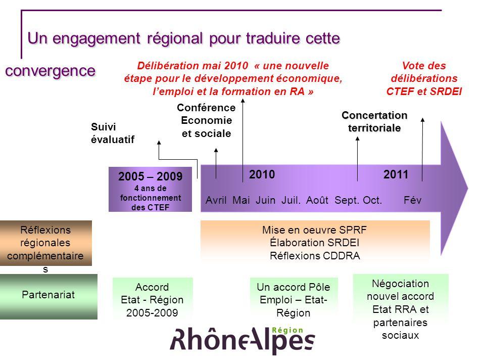 Un engagement régional pour traduire cette convergence Un engagement régional pour traduire cette convergence 2010 2011 Avril Mai Juin Juil. Août Sept
