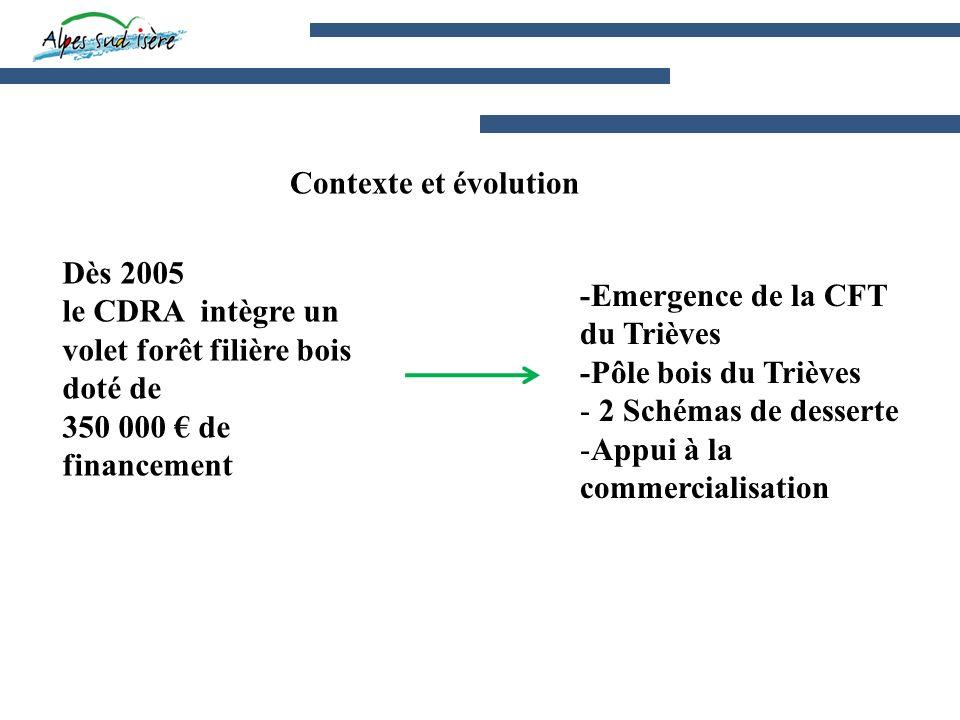 Dès 2005 le CDRA intègre un volet forêt filière bois doté de 350 000 de financement -Emergence de la CFT du Trièves -Pôle bois du Trièves - 2 Schémas de desserte -Appui à la commercialisation Contexte et évolution