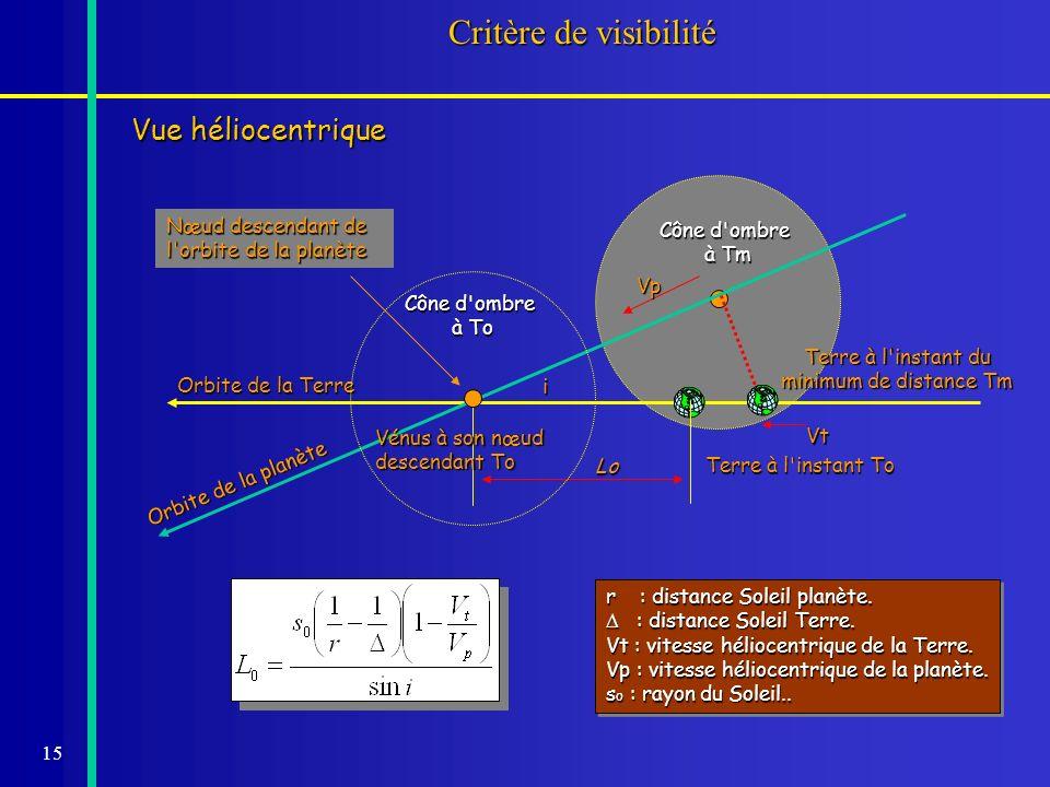 15 Cône d'ombre à Tm Critère de visibilité Vue héliocentrique Orbite de la Terre Orbite de la planète i Terre à l'instant To Vt Vp r : distance Soleil