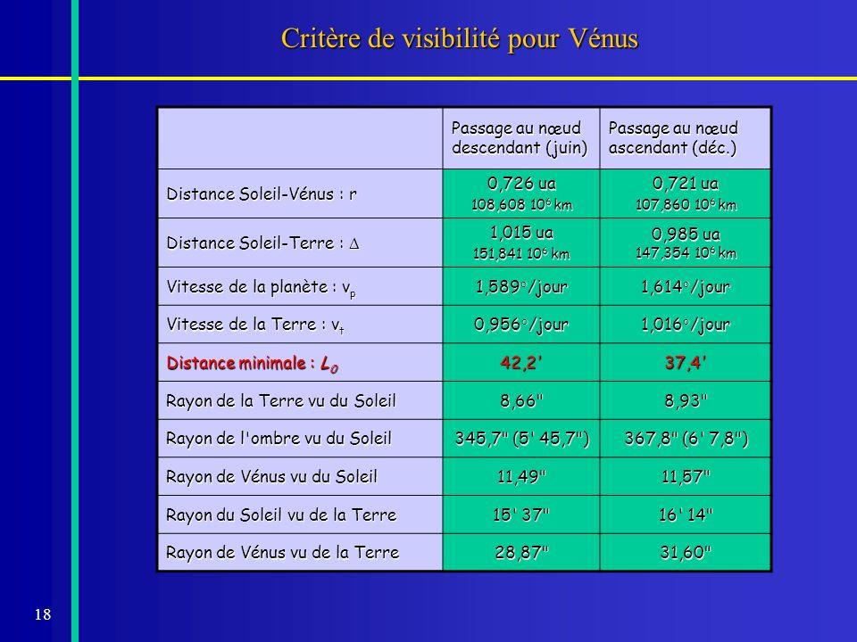 18 Critère de visibilité pour Vénus Passage au nœud descendant (juin) Passage au nœud ascendant (déc.) Distance Soleil-Vénus : r 0,726 ua 108,608 10 6