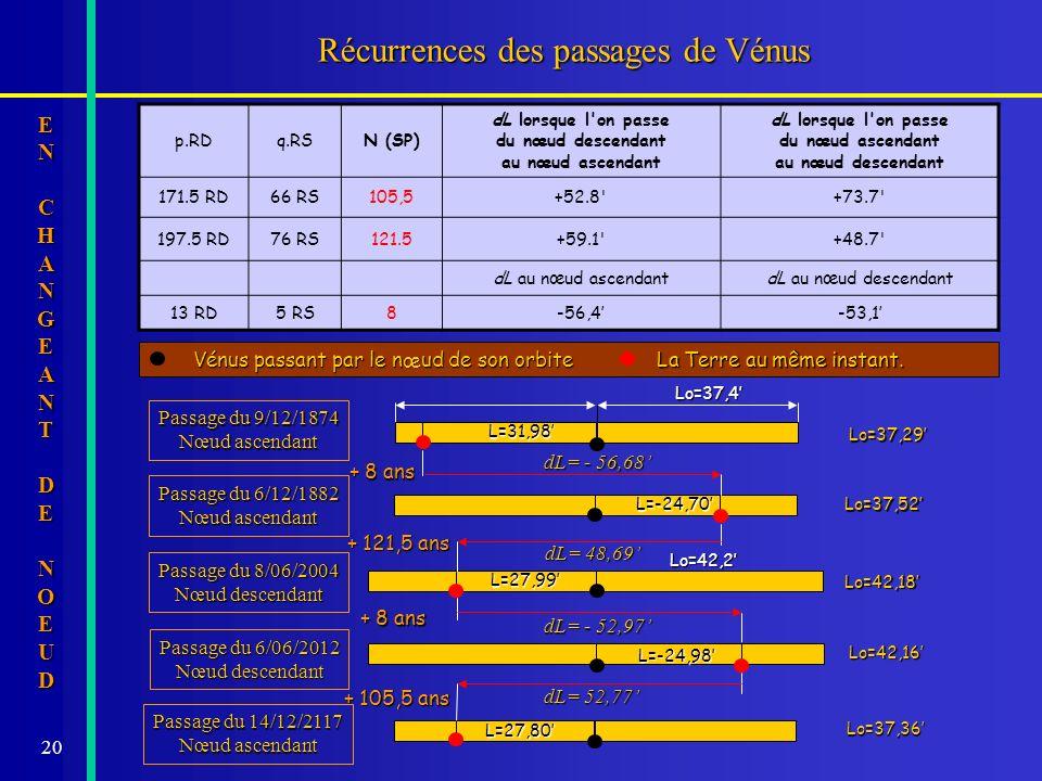 20 Passage du 14/12/2117 Nœud ascendant + 105,5 ans Lo=37,36 Lo=42,16 Passage du 6/06/2012 Nœud descendant + 8 ans Lo=42,18 Lo=42,2 Passage du 8/06/20