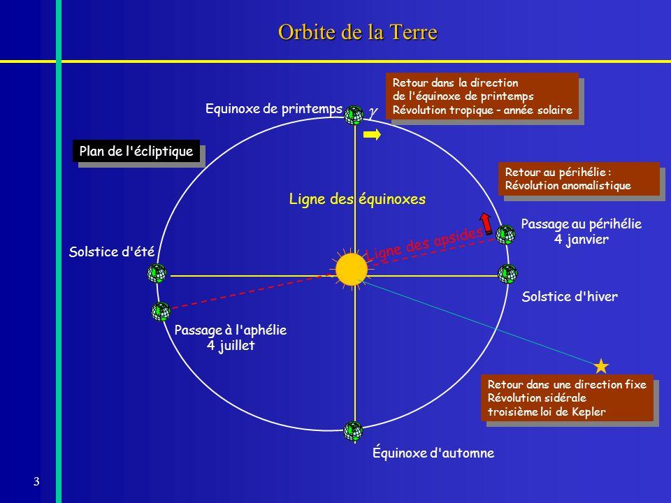 3 Ligne des équinoxes Ligne des apsides Orbite de la Terre Plan de l'écliptique Passage au périhélie 4 janvier Solstice d'été Equinoxe de printemps Pa
