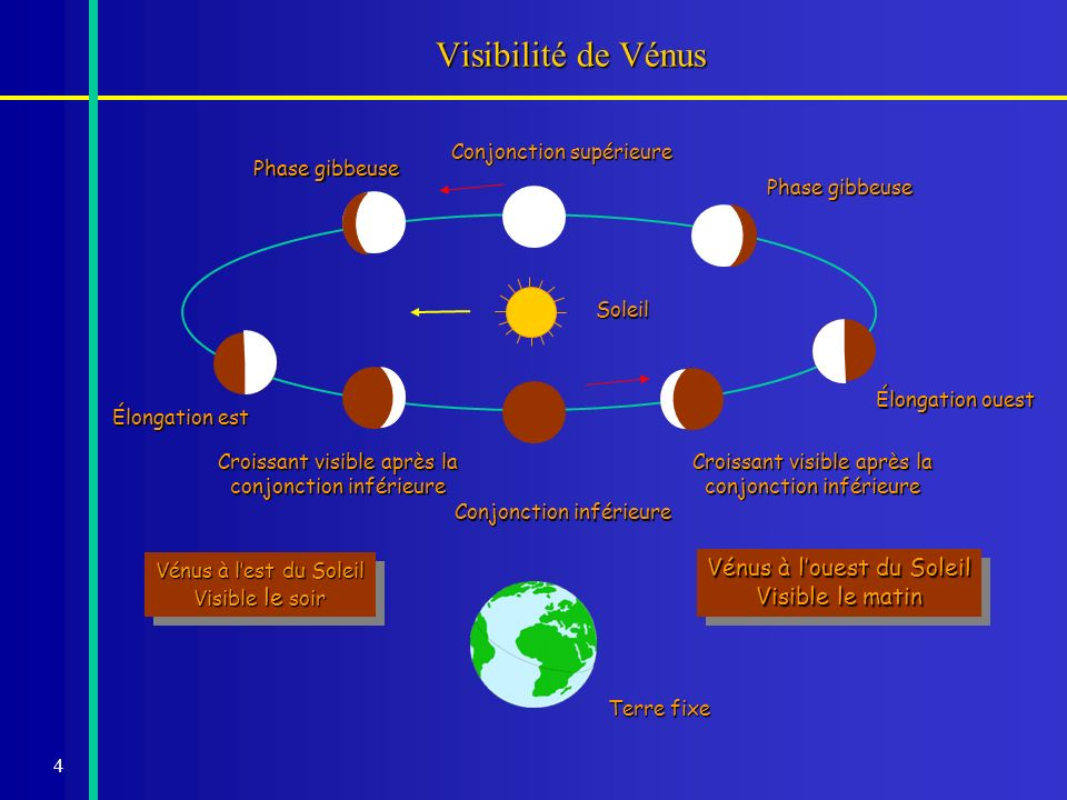 4 Visibilité de Vénus Terre fixe Soleil Conjonction inférieure Croissant visible après la conjonction inférieure Élongation ouest Phase gibbeuse Conjo