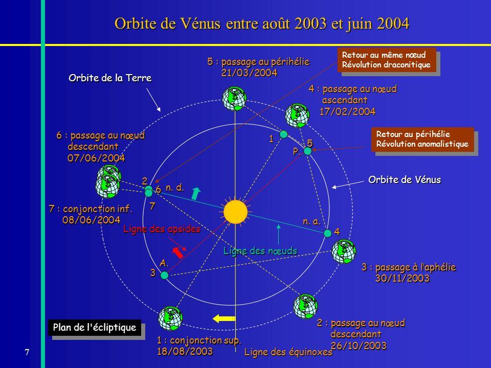 18 Critère de visibilité pour Vénus Passage au nœud descendant (juin) Passage au nœud ascendant (déc.) Distance Soleil-Vénus : r 0,726 ua 108,608 10 6 km 0,721 ua 107,860 10 6 km Distance Soleil-Terre : Distance Soleil-Terre : 1,015 ua 151,841 10 6 km 0,985 ua 147,354 10 6 km Vitesse de la planète : v p 1,589°/jour1,614°/jour Vitesse de la Terre : v t 0,956°/jour1,016°/jour Distance minimale : L 0 42,2 37,4 Rayon de la Terre vu du Soleil 8,66 8,93 Rayon de l ombre vu du Soleil 345,7 (5 45,7 ) 367,8 (6 7,8 ) Rayon de Vénus vu du Soleil 11,49 11,57 Rayon du Soleil vu de la Terre 15 37 16 14 Rayon de Vénus vu de la Terre 28,87 31,60