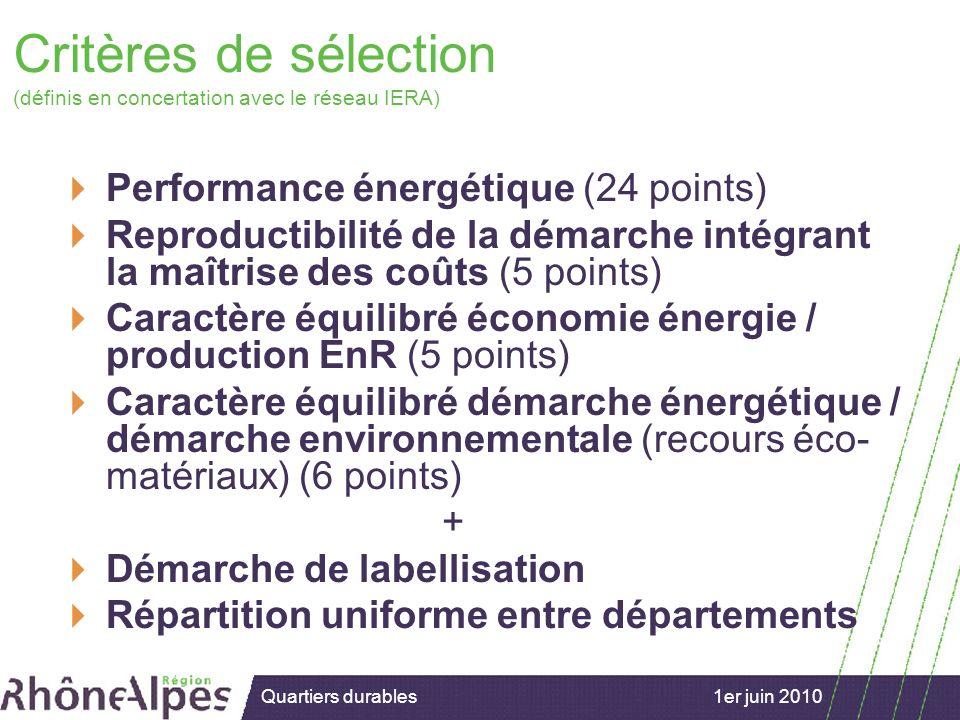 15/02/2007 1er juin 2010Quartiers durables Critères de sélection (définis en concertation avec le réseau IERA) Performance énergétique (24 points) Reproductibilité de la démarche intégrant la maîtrise des coûts (5 points) Caractère équilibré économie énergie / production EnR (5 points) Caractère équilibré démarche énergétique / démarche environnementale (recours éco- matériaux) (6 points) + Démarche de labellisation Répartition uniforme entre départements