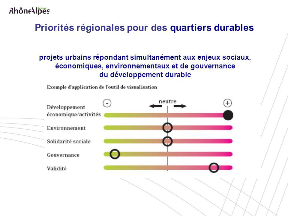 Priorités régionales pour des quartiers durables projets urbains répondant simultanément aux enjeux sociaux, économiques, environnementaux et de gouvernance du développement durable