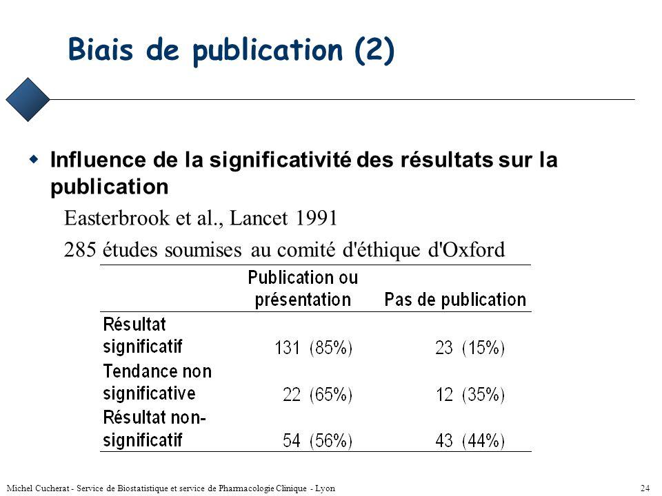 Michel Cucherat - Service de Biostatistique et service de Pharmacologie Clinique - Lyon 23 Biais de publication Méta-analyse négative Méta-analyse pos