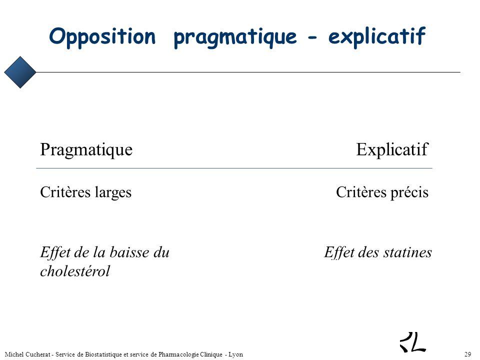Michel Cucherat - Service de Biostatistique et service de Pharmacologie Clinique - Lyon 28 Difficultés Danger = regrouper des informations différentes