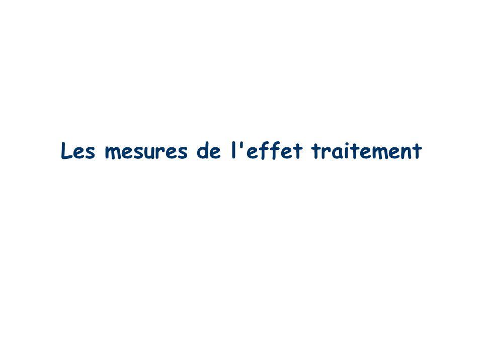 Michel Cucherat - Service de Biostatistique et service de Pharmacologie Clinique - Lyon 32 Apports de la méta-analyse par rapport à un seul essai Synt