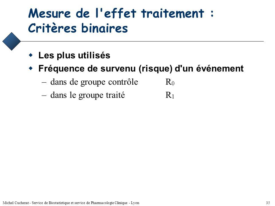 Michel Cucherat - Service de Biostatistique et service de Pharmacologie Clinique - Lyon 34 Mesure de l'effet traitement Quantification de la taille de