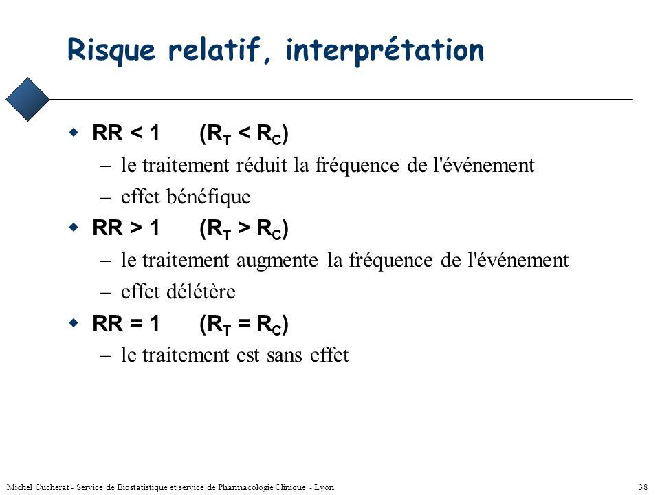 Michel Cucherat - Service de Biostatistique et service de Pharmacologie Clinique - Lyon 37 Risque Relatif RR = R T / R C Ev.EffectifRisque Grp T451804