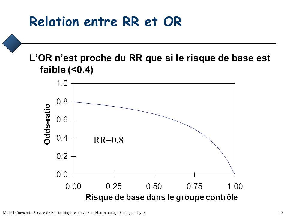 Michel Cucherat - Service de Biostatistique et service de Pharmacologie Clinique - Lyon 39 Odds ratio Ev.EffectifRisque Grp T4518045 / 180 = 0.25 Grp
