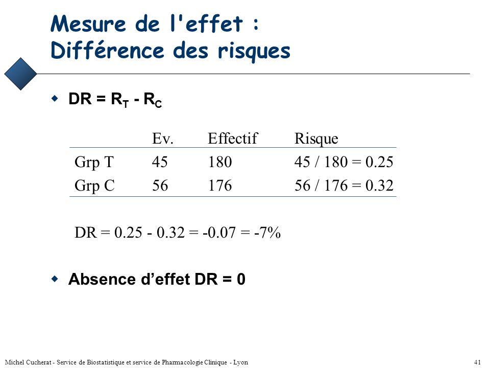 Michel Cucherat - Service de Biostatistique et service de Pharmacologie Clinique - Lyon 40 Relation entre RR et OR LOR nest proche du RR que si le ris