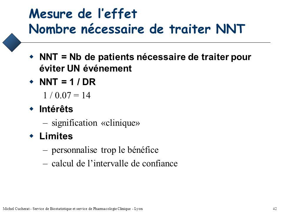 Michel Cucherat - Service de Biostatistique et service de Pharmacologie Clinique - Lyon 41 Mesure de l'effet : Différence des risques DR = R T - R C E