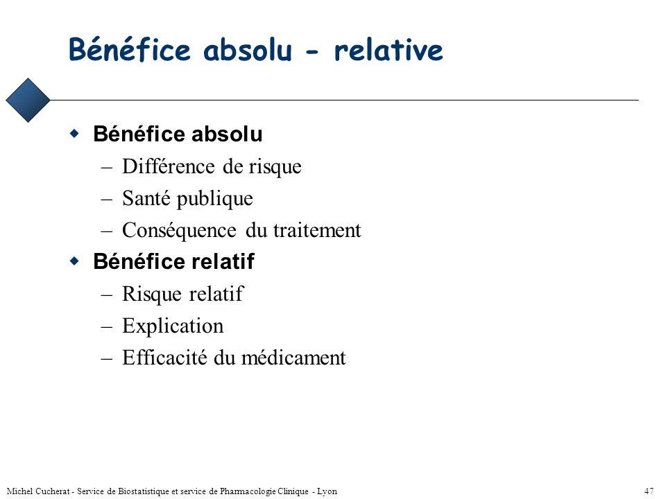 Michel Cucherat - Service de Biostatistique et service de Pharmacologie Clinique - Lyon 46 Relation RR DR R 0 =50%R 1 =25%RR=0.5DR=25% R 0 =1%R 1 =0.5