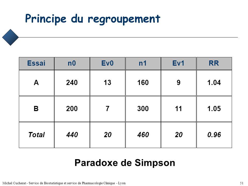 Michel Cucherat - Service de Biostatistique et service de Pharmacologie Clinique - Lyon 50 Hypothèse de base Effet observé dans un essai = part fixe c