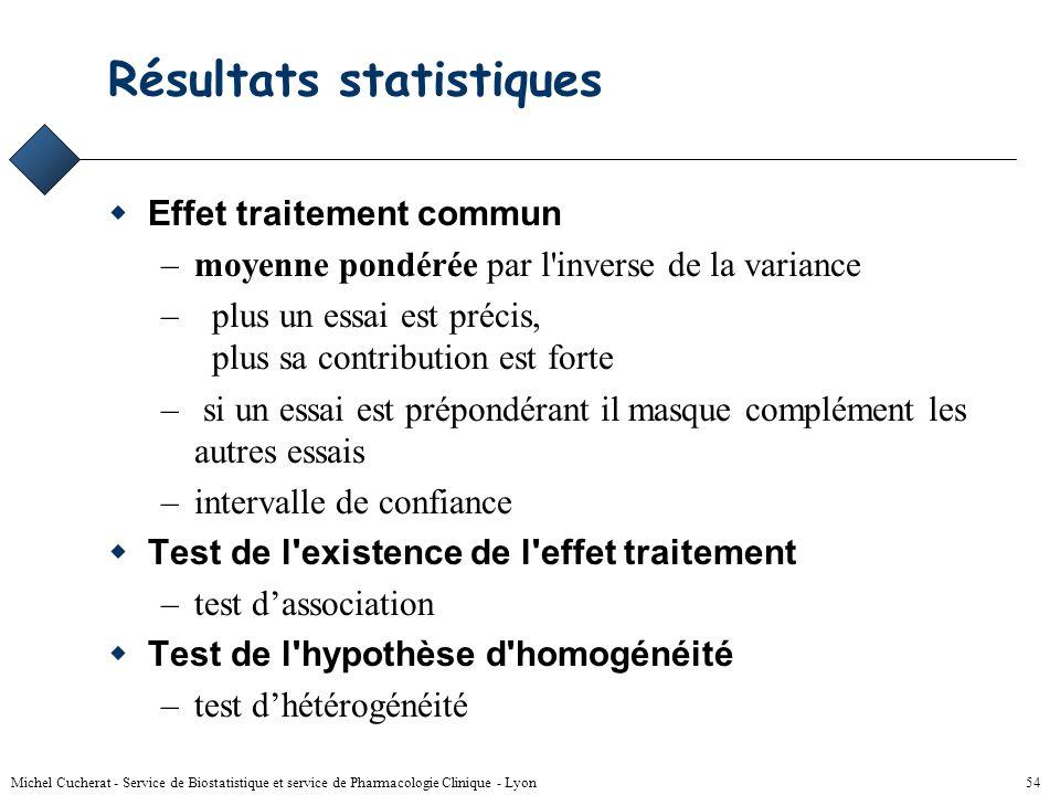 Michel Cucherat - Service de Biostatistique et service de Pharmacologie Clinique - Lyon 53 Principe fondamental de la méta- analyse Ne pas regrouper l
