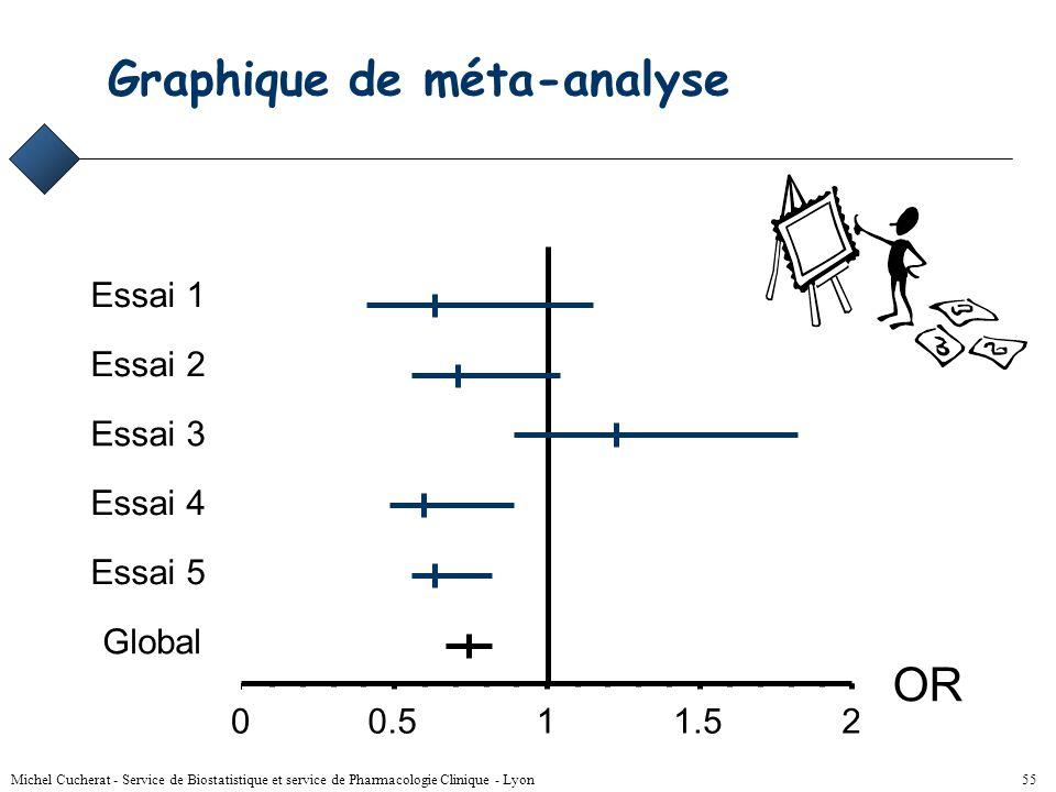 Michel Cucherat - Service de Biostatistique et service de Pharmacologie Clinique - Lyon 54 Résultats statistiques Effet traitement commun –moyenne pon