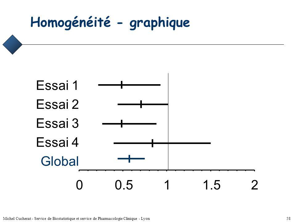 Michel Cucherat - Service de Biostatistique et service de Pharmacologie Clinique - Lyon 57 Hétérogénéité - graphique 00.511.52 Essai 1 Essai 2 Essai 3