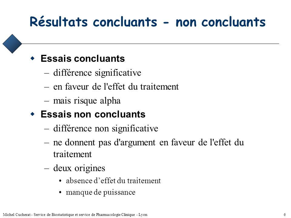 Michel Cucherat - Service de Biostatistique et service de Pharmacologie Clinique - Lyon 46 Relation RR DR R 0 =50%R 1 =25%RR=0.5DR=25% R 0 =1%R 1 =0.5%RR=0.5DR=0.5% R 0 =10%R 1 =5%RR=0.5DR=5%