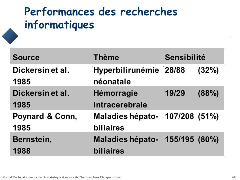 Michel Cucherat - Service de Biostatistique et service de Pharmacologie Clinique - Lyon 67 Recherche des essais Exhaustive –pour éviter le biais de pu