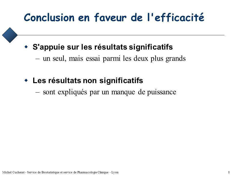Michel Cucherat - Service de Biostatistique et service de Pharmacologie Clinique - Lyon 38 Risque relatif, interprétation RR < 1(R T < R C ) –le traitement réduit la fréquence de l événement –effet bénéfique RR > 1(R T > R C ) –le traitement augmente la fréquence de l événement –effet délétère RR = 1(R T = R C ) –le traitement est sans effet