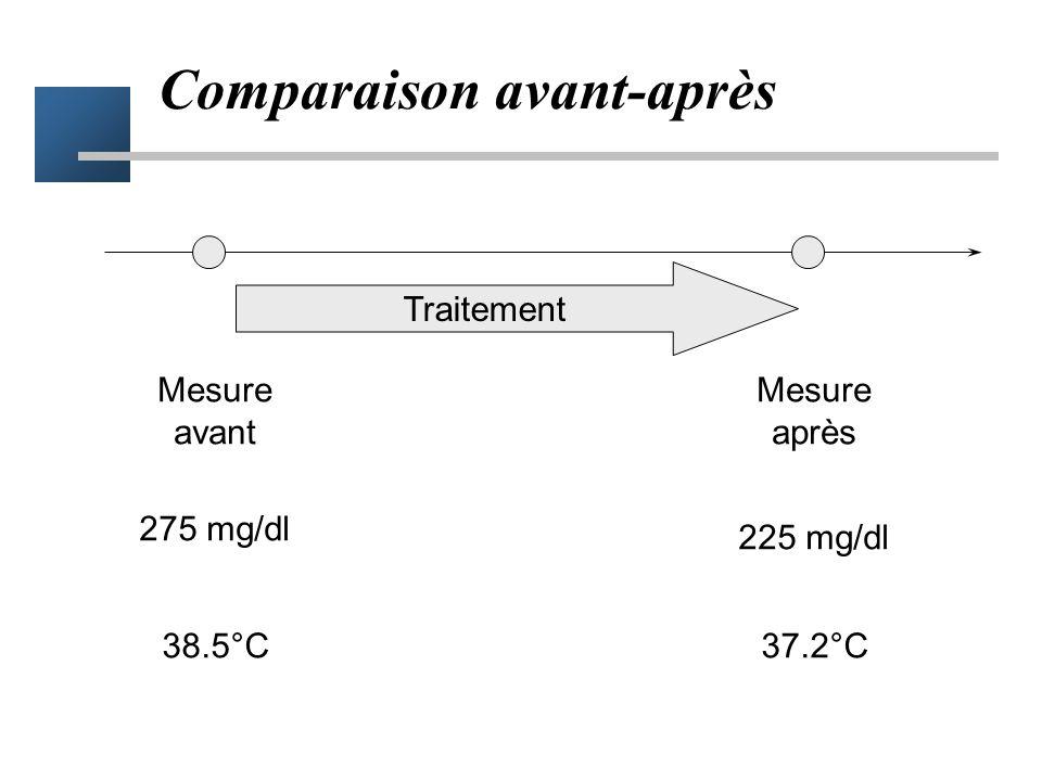 Exemple Ulcère gastro-duodénal Complexes ferro-sodiques –Série de cas consécutifs : 50% de guérison des poussées ulcéreuses à 3sem Groupe placebo des