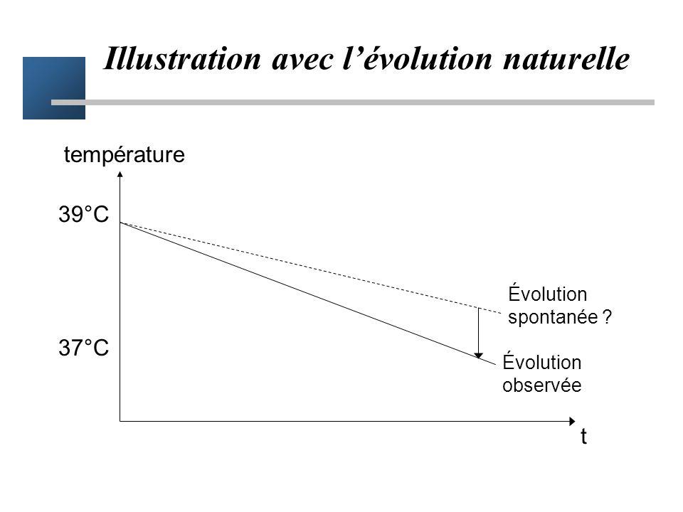 Solution = Étude comparative Comparaison à un groupe contrôle –prise en compte de l'évolution naturelle –le groupe contrôle donne une référence –l'eff