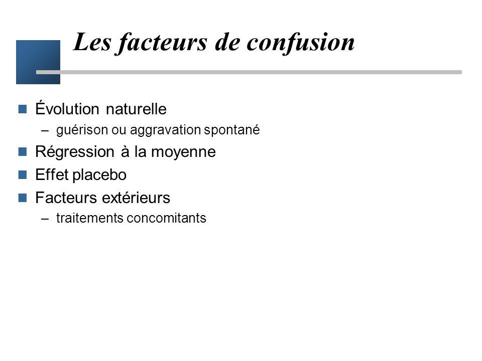 Facteurs de confusion - définition Définition –facteur engendrant un effet qui peut être pris pour un effet du traitement –l'évolution naturelle peut