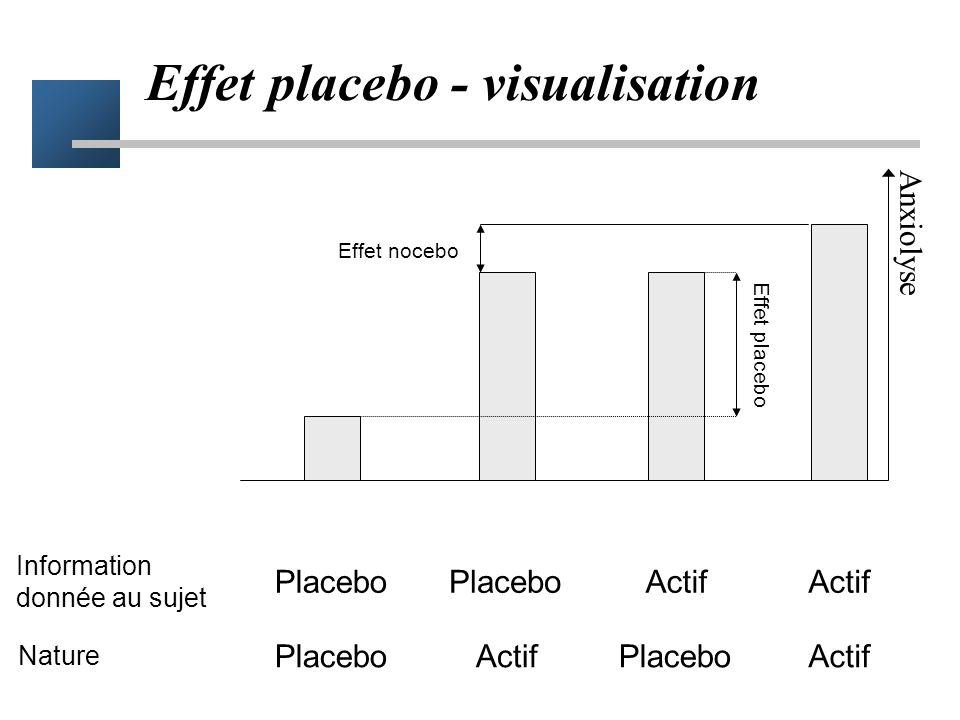 Effet placebo Effet bénéfique du traitement apporté en dehors de tout effet biologique Effet placebo en thérapeutique –élément positif et utile –remis