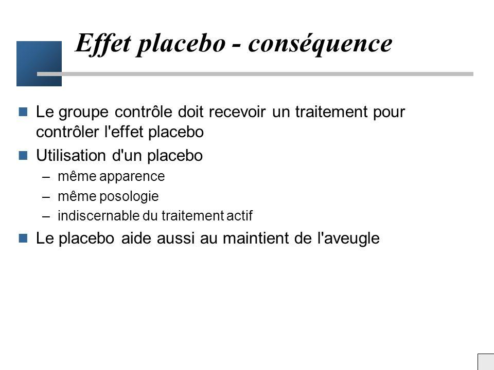 Effet placebo Effet secondaire du placebo (Beecher HK et al.) –somnolence50% –Céphalées25% –Condition physique18% –Difficultés intellectuelles15% –End