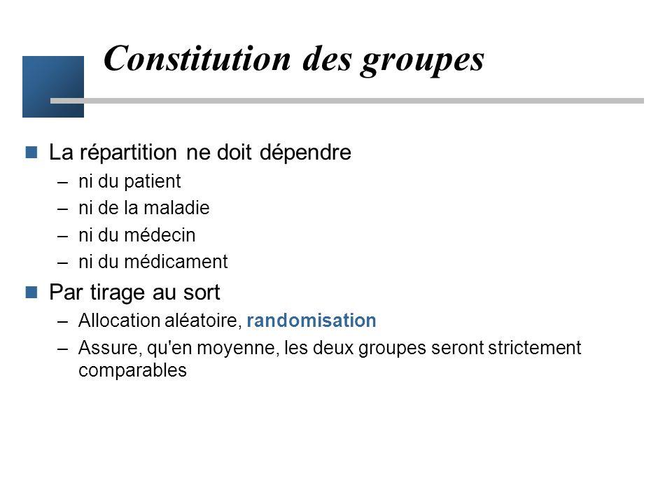 Groupes comparables Groupes identiques –même type de patients –même stade de la maladie, etc. qui ne diffèrent que par le traitement appliqué Si, à la