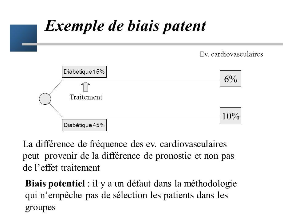 Essai comparatif Pas de traitement Traitement étudié 12 % 10 % Différence = effet du traitement Critère de jugement mortalité à 5 ans