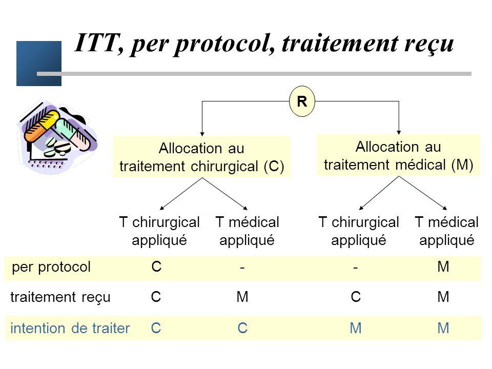 ITT, per protocol, traitement reçu Analyse per protocol –Analyse uniquement des patients qui ont été traités en pleine conformité avec le protocole. –