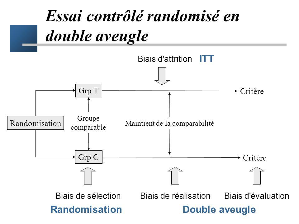 Les différents biais - récapitulatif Biais de sélection –différence dans le pronostic de base des patients Biais de réalisation –différence dans le su