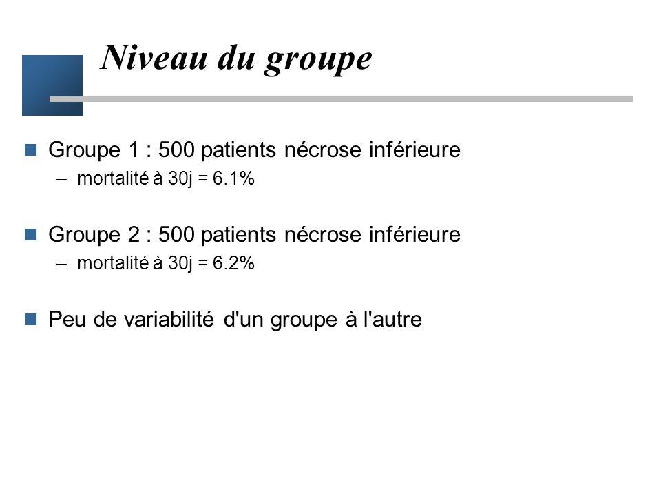 Niveau du groupe Groupe 1 : 500 patients nécrose inférieure –mortalité à 30j = 6.1% Groupe 2 : 500 patients nécrose inférieure –mortalité à 30j = 6.2% Peu de variabilité d un groupe à l autre