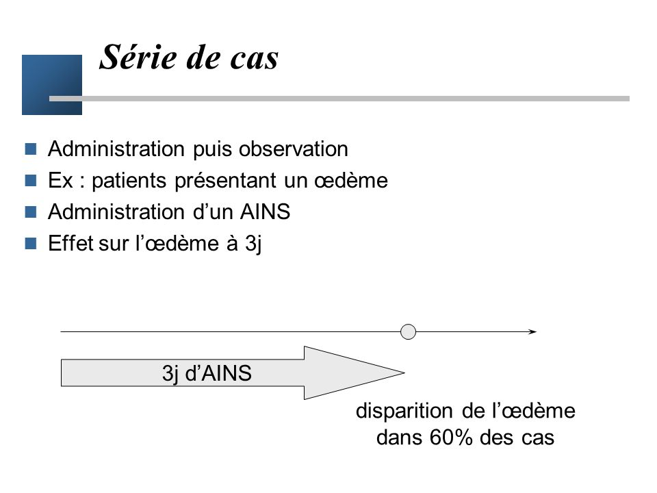 Série de cas Administration puis observation Ex : patients présentant un œdème Administration dun AINS Effet sur lœdème à 3j 3j dAINS disparition de lœdème dans 60% des cas