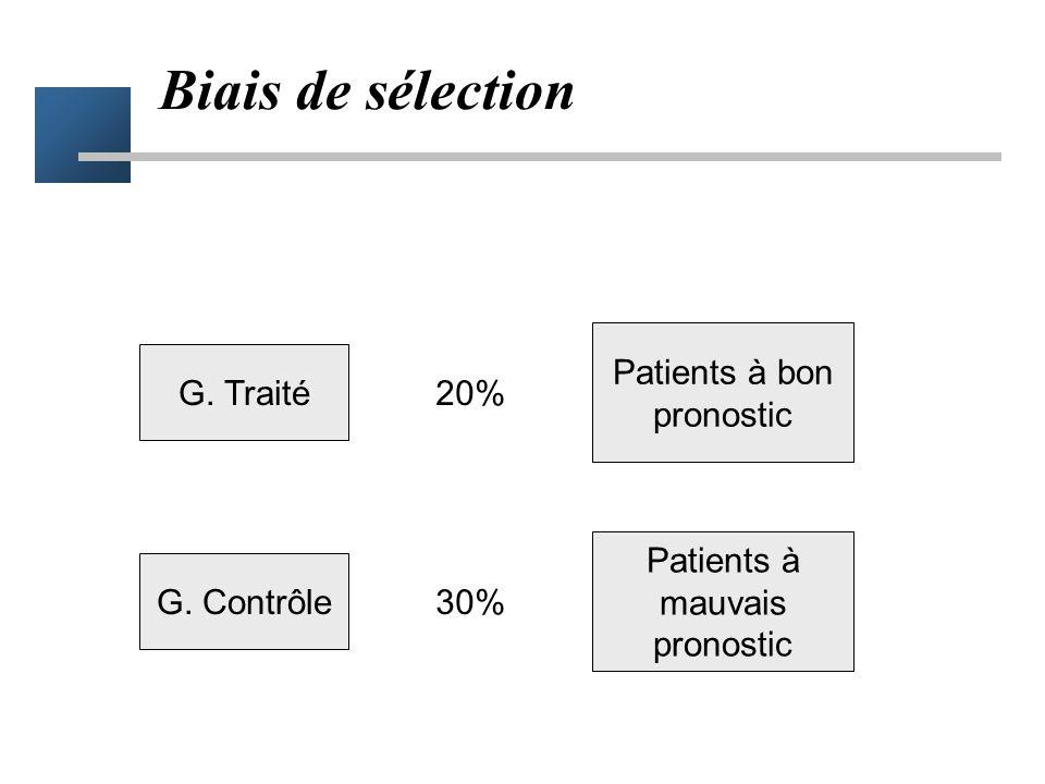 Biais Groupe traité Groupe contrôle 20% 30% Mortalité à 30j Différence = effet du traitement ? Infarctus