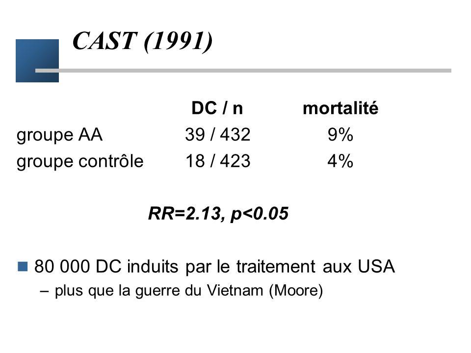 Pertinence clinique Une petite histoire... –Après infarctus, l'existence d'extra systoles ventriculaires augmente le risque de mort subite –Les antiar