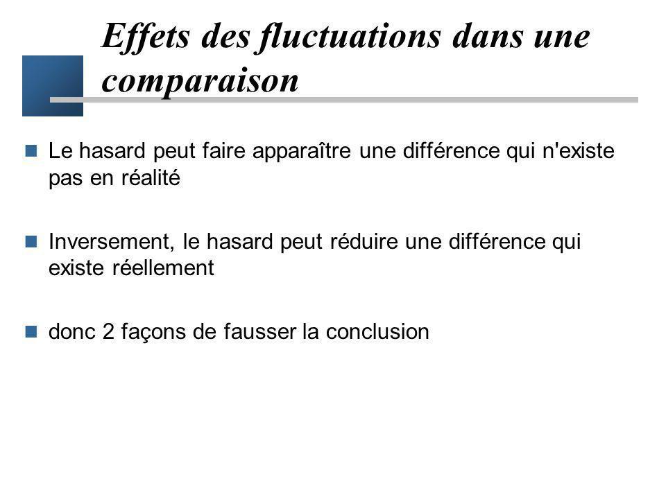 Conclure à l'existence d'une différence Décider d'utiliser le nouveau traitement Grp T Grp C diff -6% La conclusion doit être conforme à la réalité ma