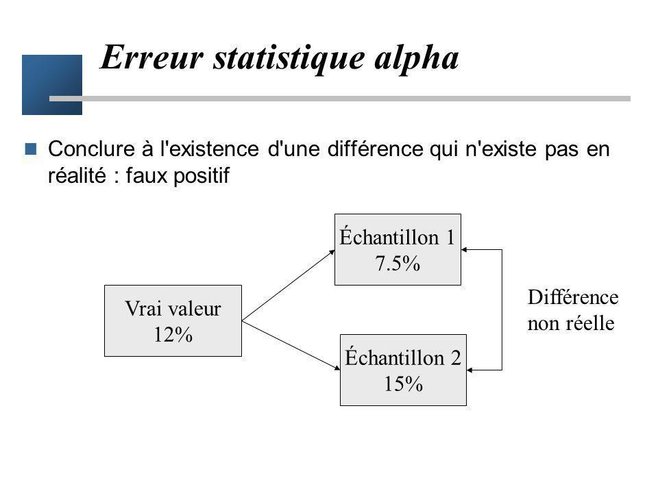 Risques de conclusions erronées Deux risques d'erreur –Risque alpha –Risque bêta Erreurs statistiques –dues uniquement au hasard