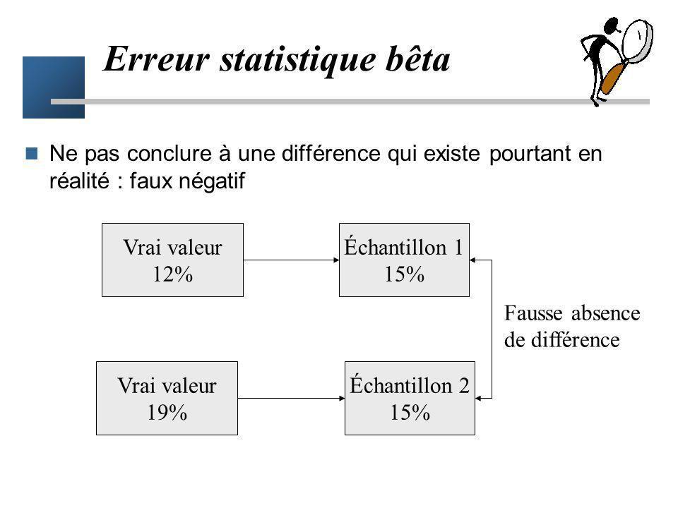 Vrai valeur 12% Échantillon 1 7.5% Échantillon 2 15% Différence non réelle Erreur statistique alpha Conclure à l'existence d'une différence qui n'exis