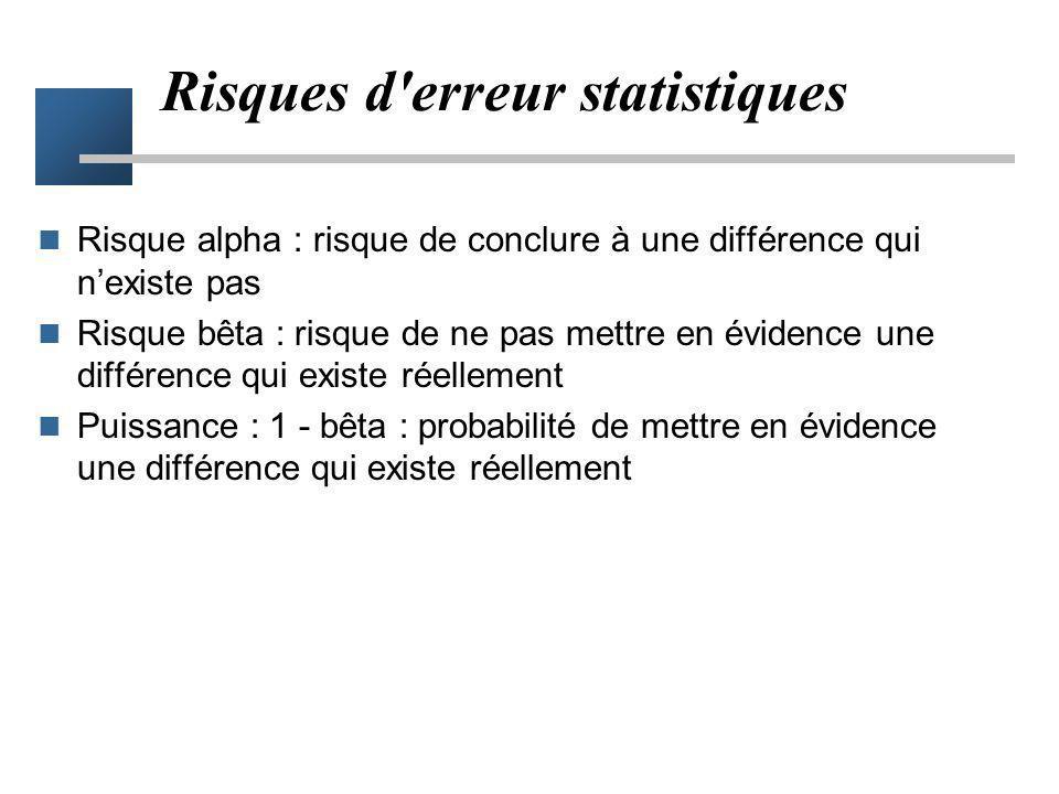 Vrai valeur 12% Échantillon 1 15% Échantillon 2 15% Fausse absence de différence Vrai valeur 19% Erreur statistique bêta Ne pas conclure à une différe