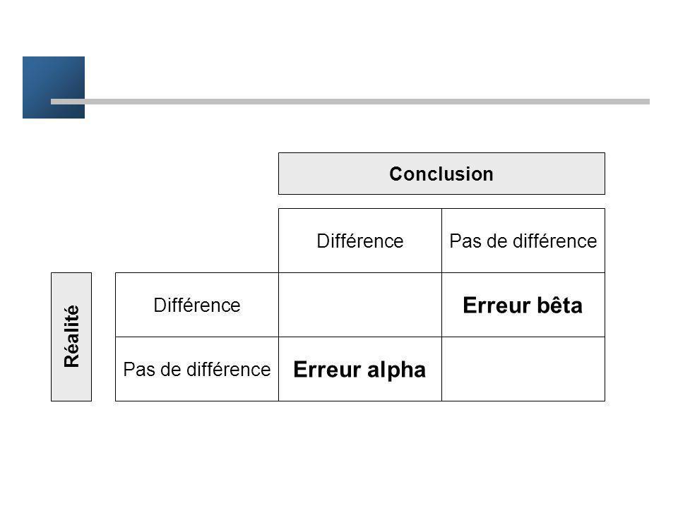 Application à lessai thérapeutique Risque alpha : considérer comme efficace un traitement qui ne lest pas Risque bêta : ne pas conclure alors que le t
